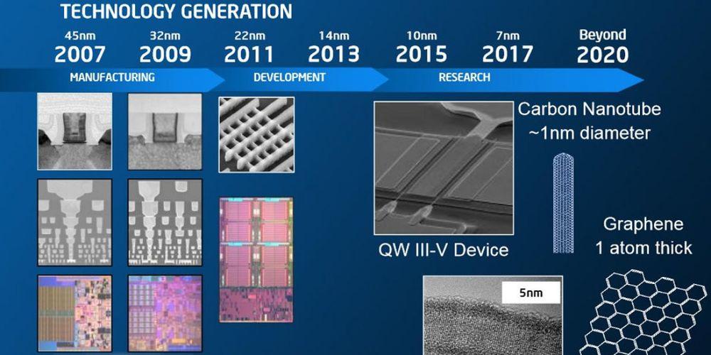 Intel - stare plany wydawnicze