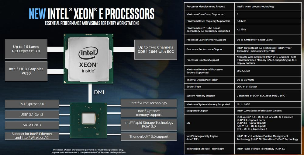 Intel Xeon E-2100 - platforma