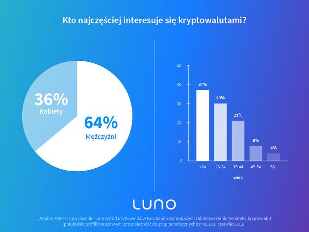 Bitcoinowiec Luno procent