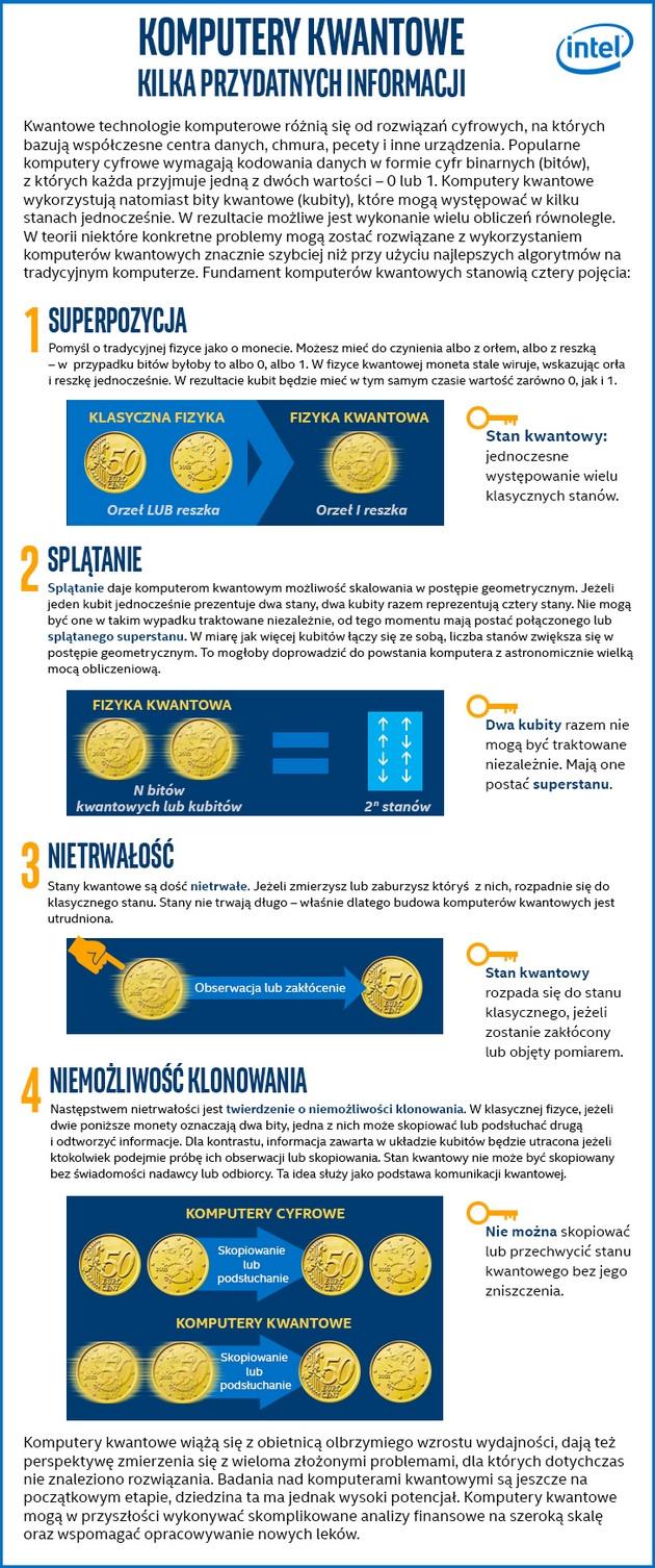 Intel komputer kwantowy info