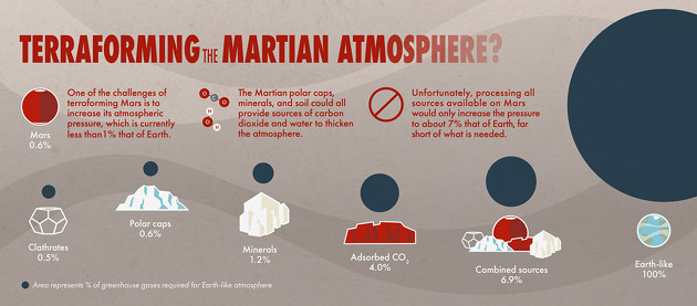 Mars terraformacja infografika