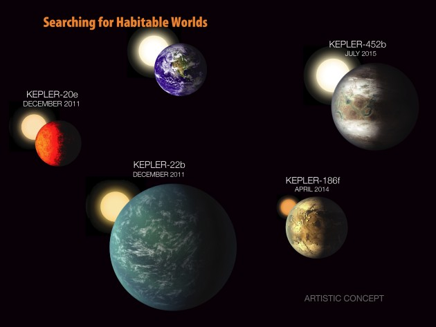 Kepler - odkrycia