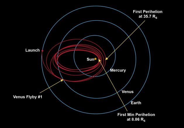 Parker Solar Probe orbity