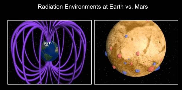 Pole magnetyczne Ziemia i Mars
