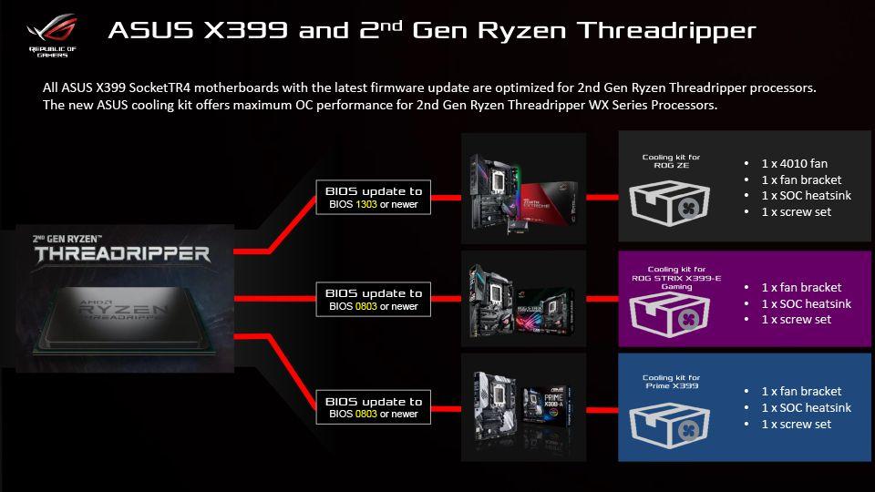 ASUS X399 - obsługa procesorów Ryzen Threadripper 2000