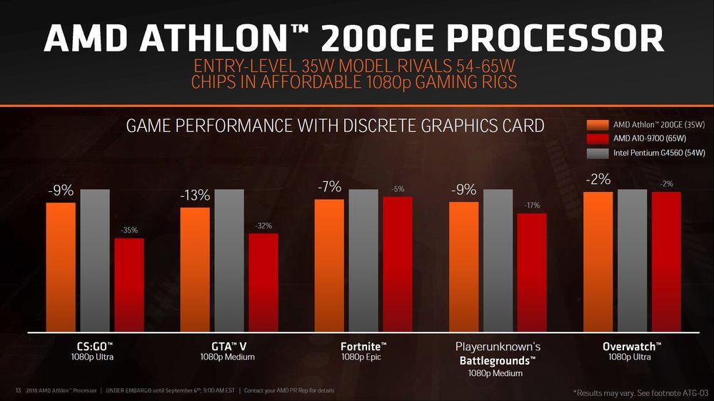 AMD Athlon 200GE - slajd