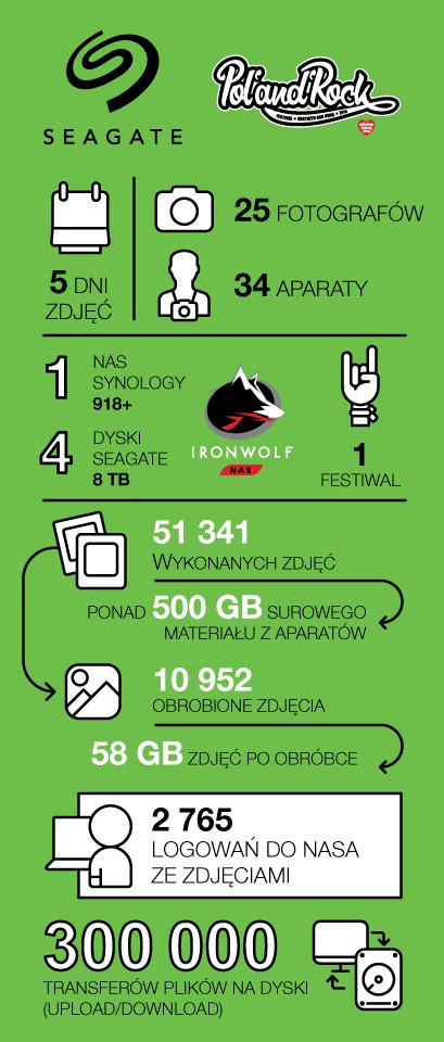 WOŚP PolAndRock Festival - infografika