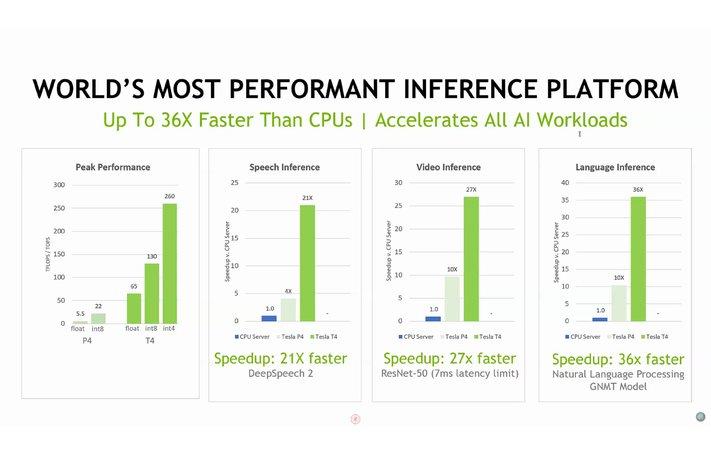 Nvidia Tesla T4 - wydajność