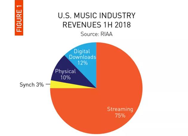 Streaming RIAA