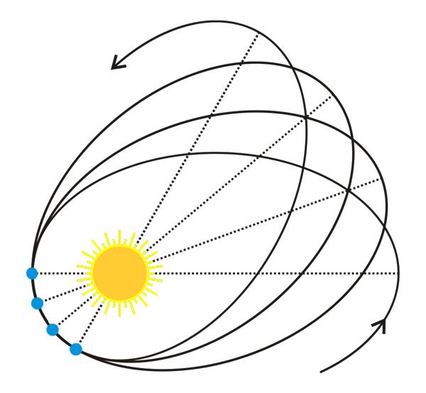 Precesja peryhelium orbity