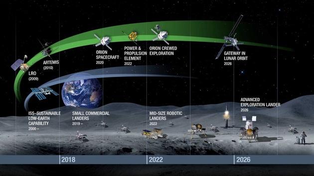 NASA eksploracja Księżyca plany