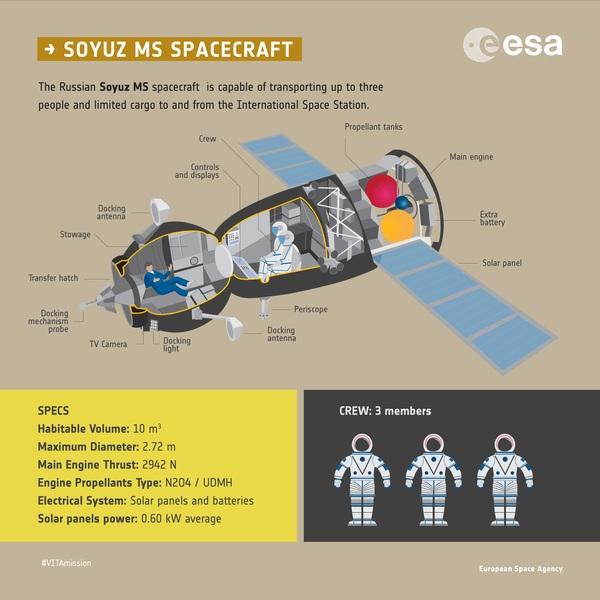 Sojuz MS