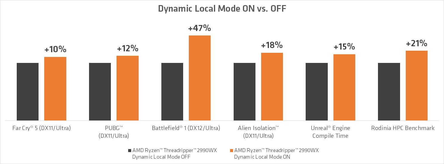 AMD Ryzen Threadripper - Dynamic Local Mode wydajność