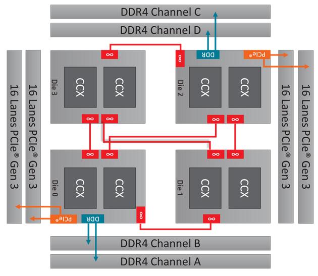AMD Ryzen Threadripper - schemat