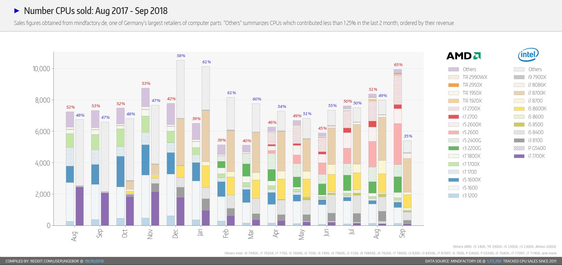 Intel vs AMD - sprzedaż procesorów we wrześniu 2018