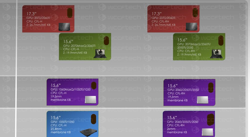 Nvidia GeForce RTX 2000 - mobilne karty