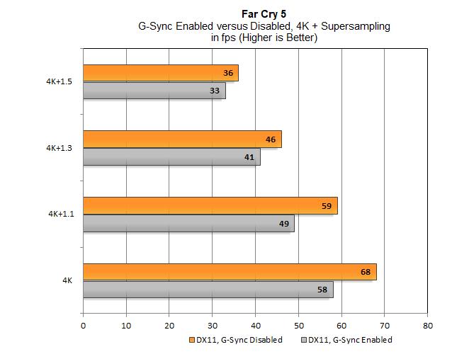 Far Cry 5 - wydajność