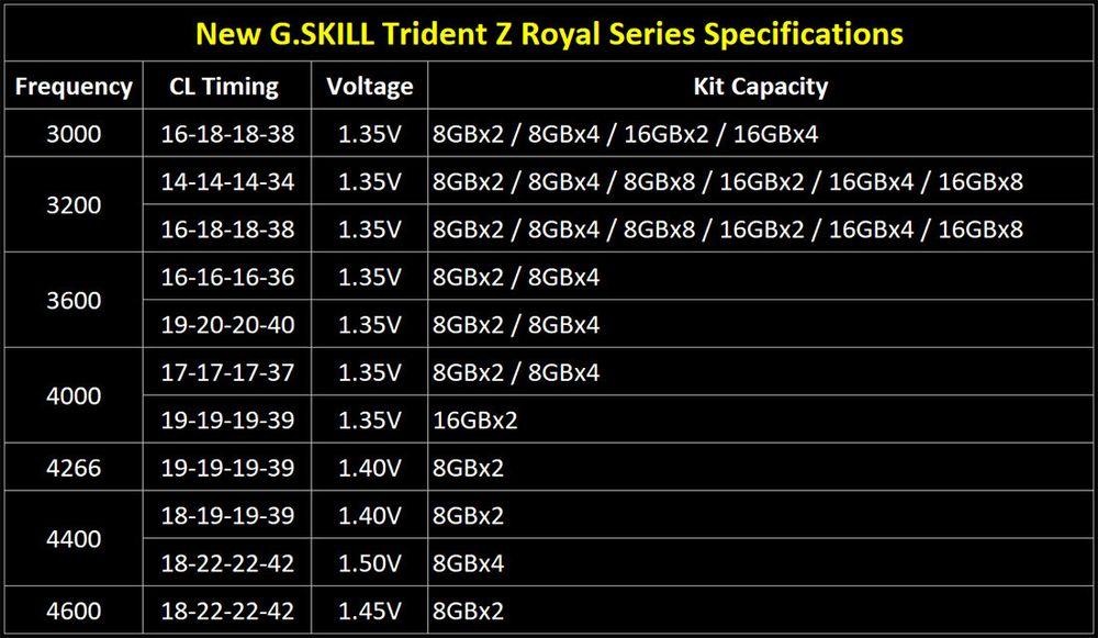 G.Skill Trident Z Royal