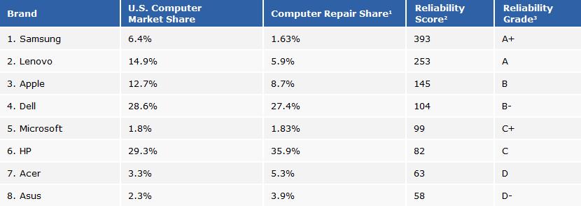 Rescuecom - raport niezawodności komputerów