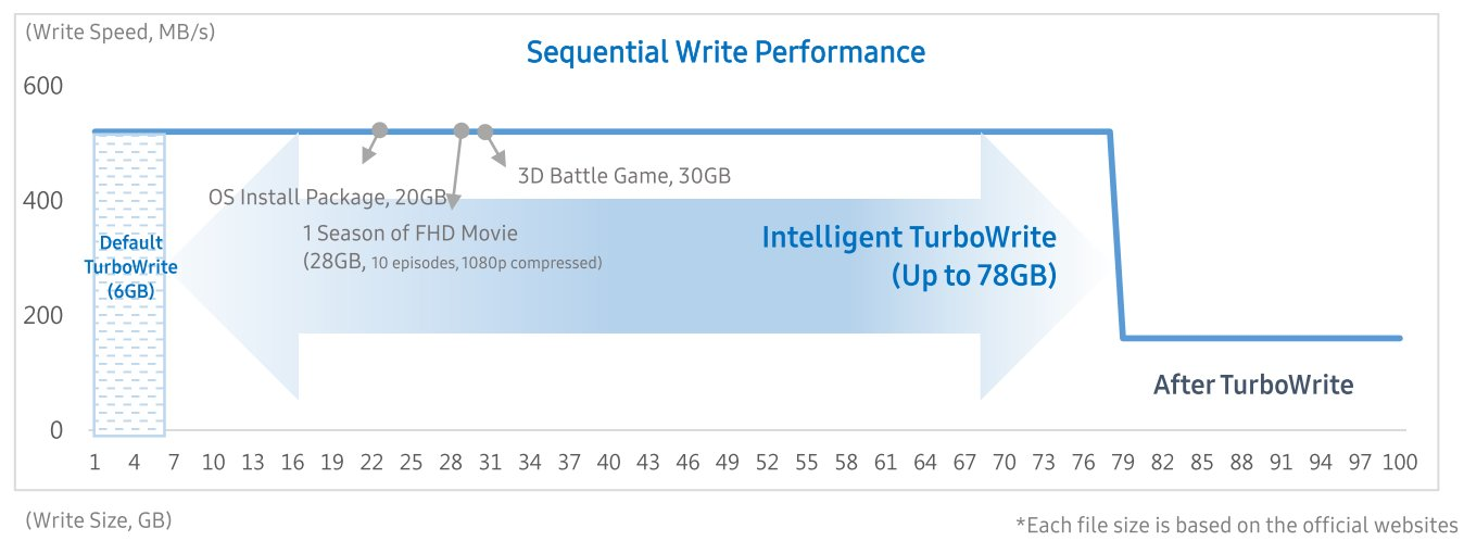 Samsung SSD 860 QVO - bufor TurboWrite