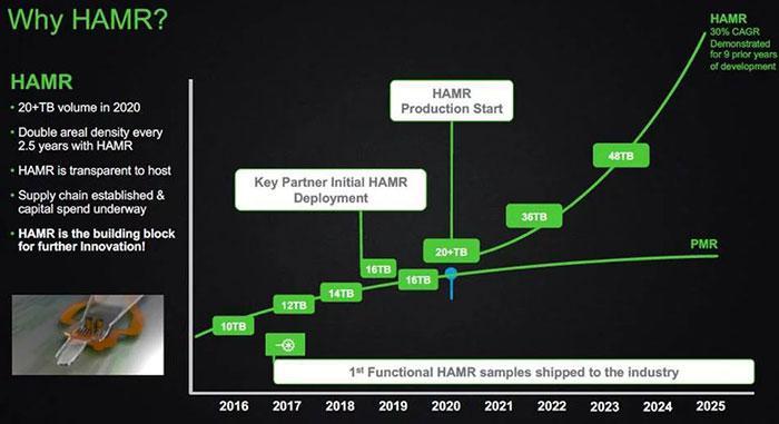 Seagate - plany wydawnicze dysków HAMR