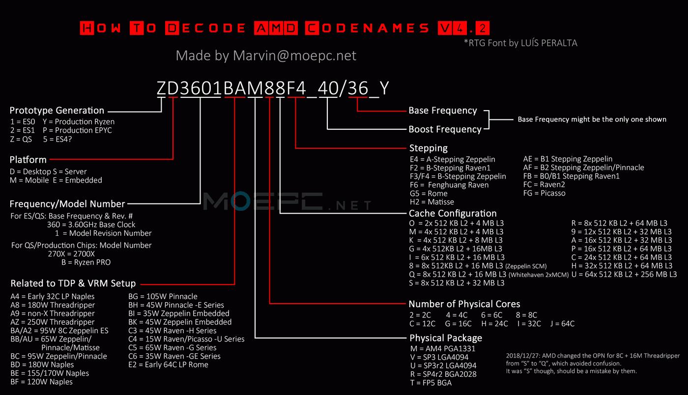 AMD Decode Codnames
