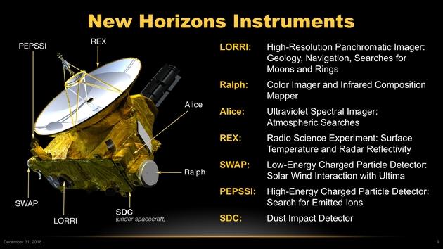 Instrumenty New Horizons