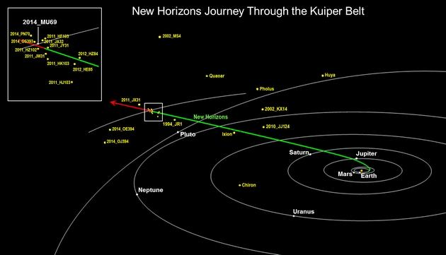 Obiekty KBO na trasie New Horizons