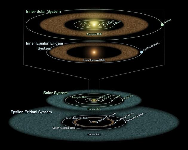 Układ Słoneczny a Epsilon Eridani