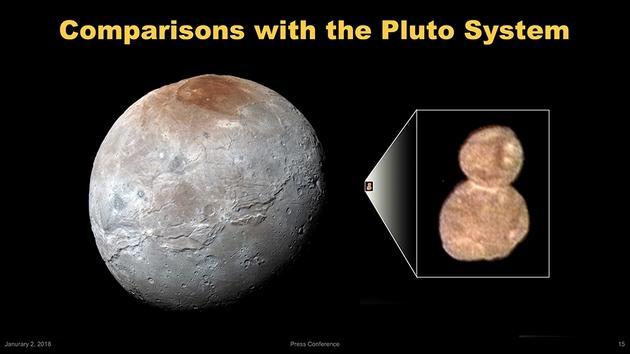Ultima Thule i Charon