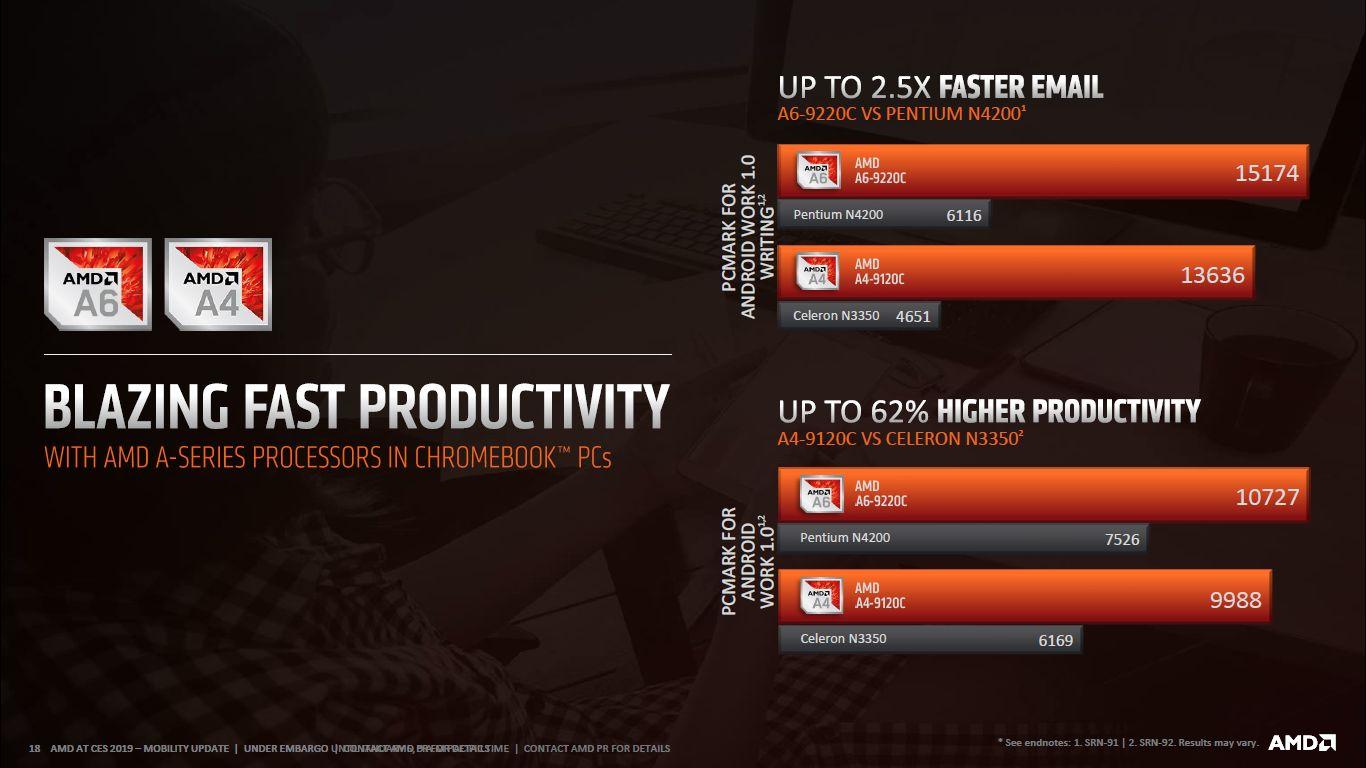 AMD A4 i A6 APU