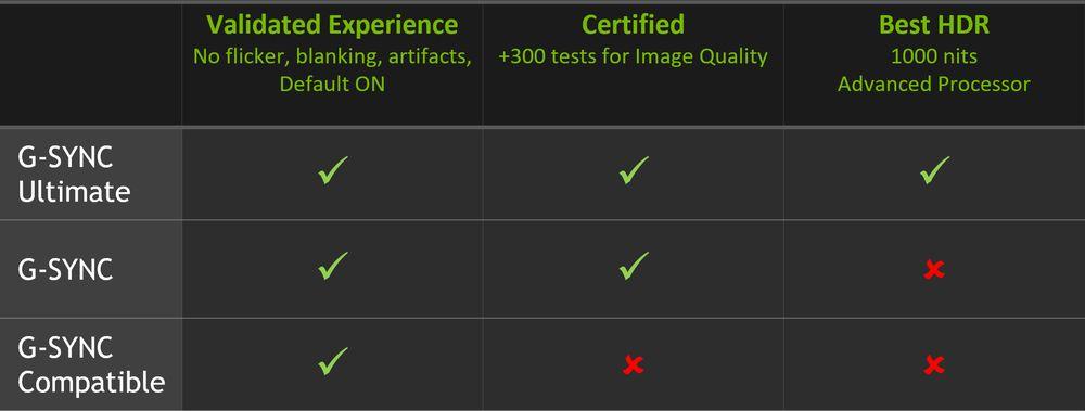 Nvidia G-Sync Compatibile