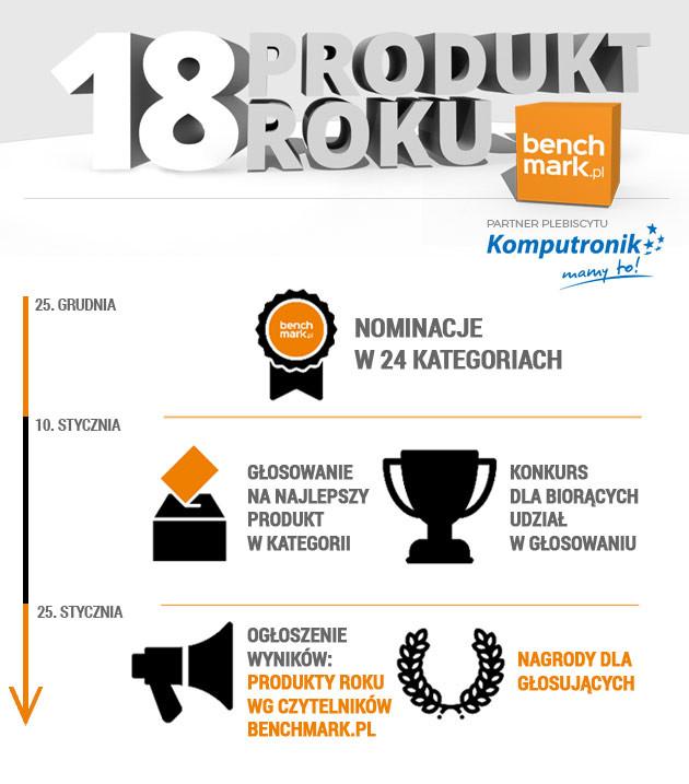 Produkt Roku 2018 infografika