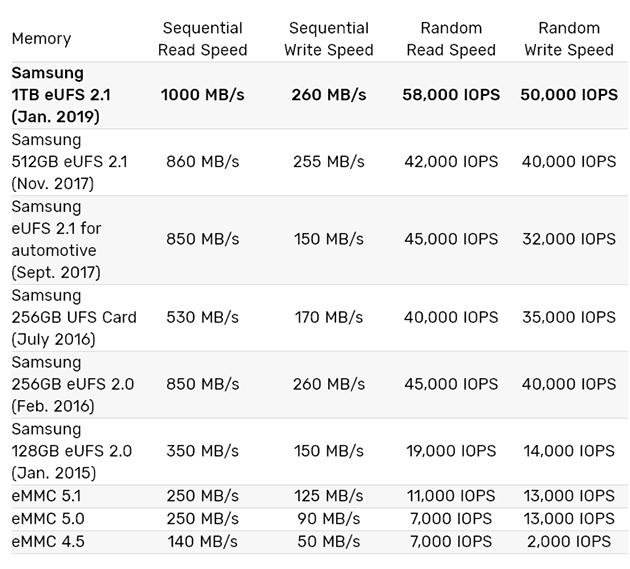 Samsung wydajność pamięci eUFS