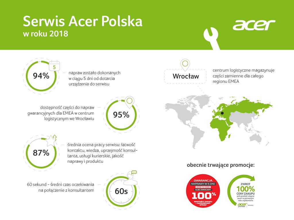Acer serwis Asplex w 2018 roku - infografika