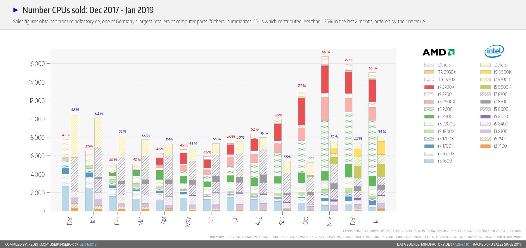 AMD vs Intel - statystyki sprzedaży w styczniu 2019 roku