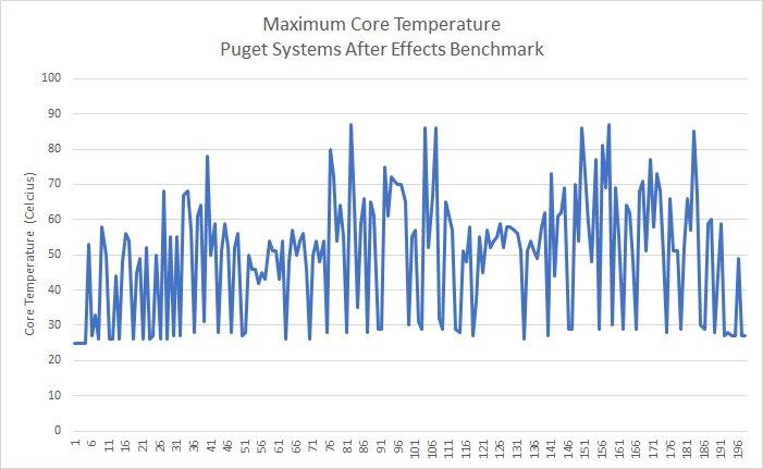 Intel Core i9-9990XE - temperatury