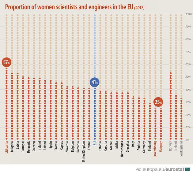 Kobiety Eurostat