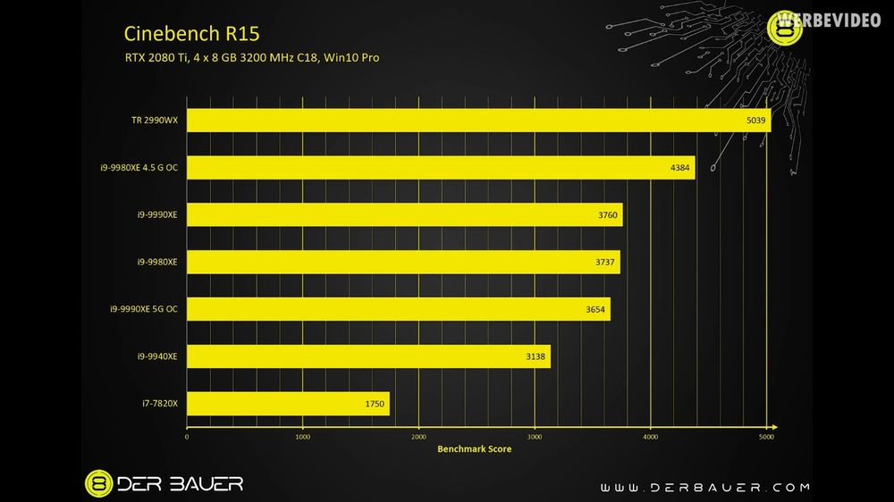 Intel Core i9-9990XE - Cinebench R15