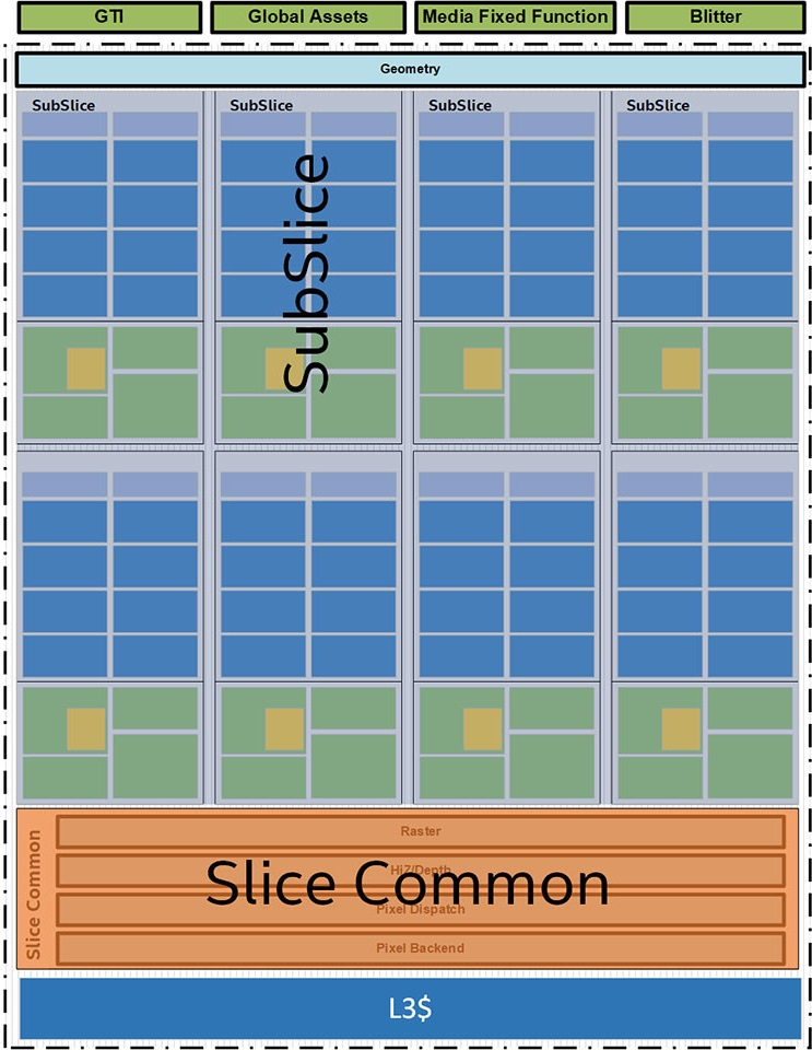 Intel Core - budowa procesora z grafiką Gen11