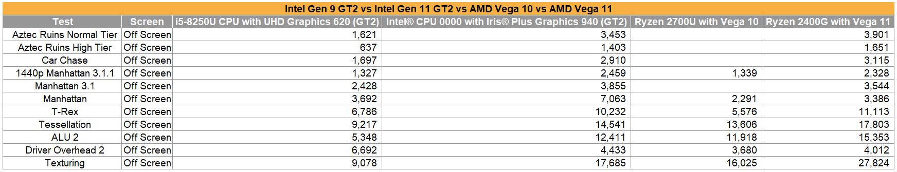 Intel Gen9 vs Gen11 vs Vega 10 vs Vega 11