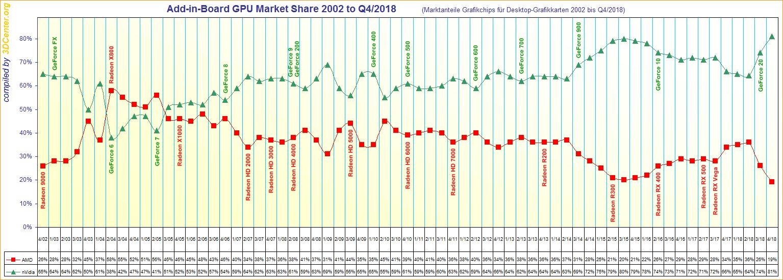 Nvidia vs AMD - udziały na rynku kart graficznych