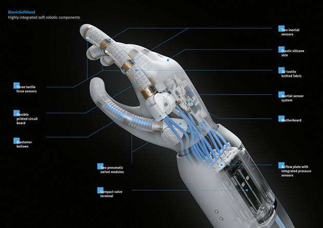 BionicSoftHand budowa