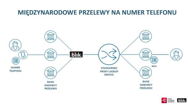 BLIK SPL schemat
