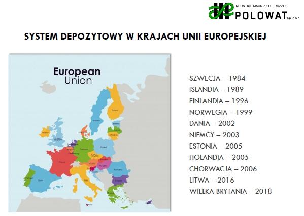 System kaucyjny za butelki PET w EU