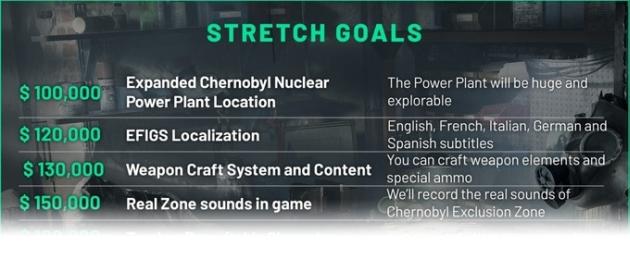 Chernobylite Kickstarter
