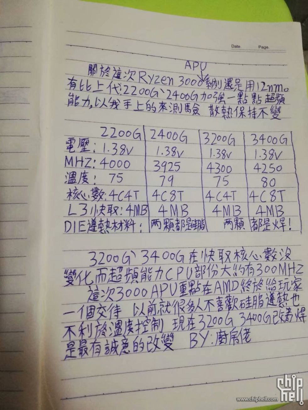 AMD Ryzen 3 3200G i Ryzen 5 3400G podkręcanie