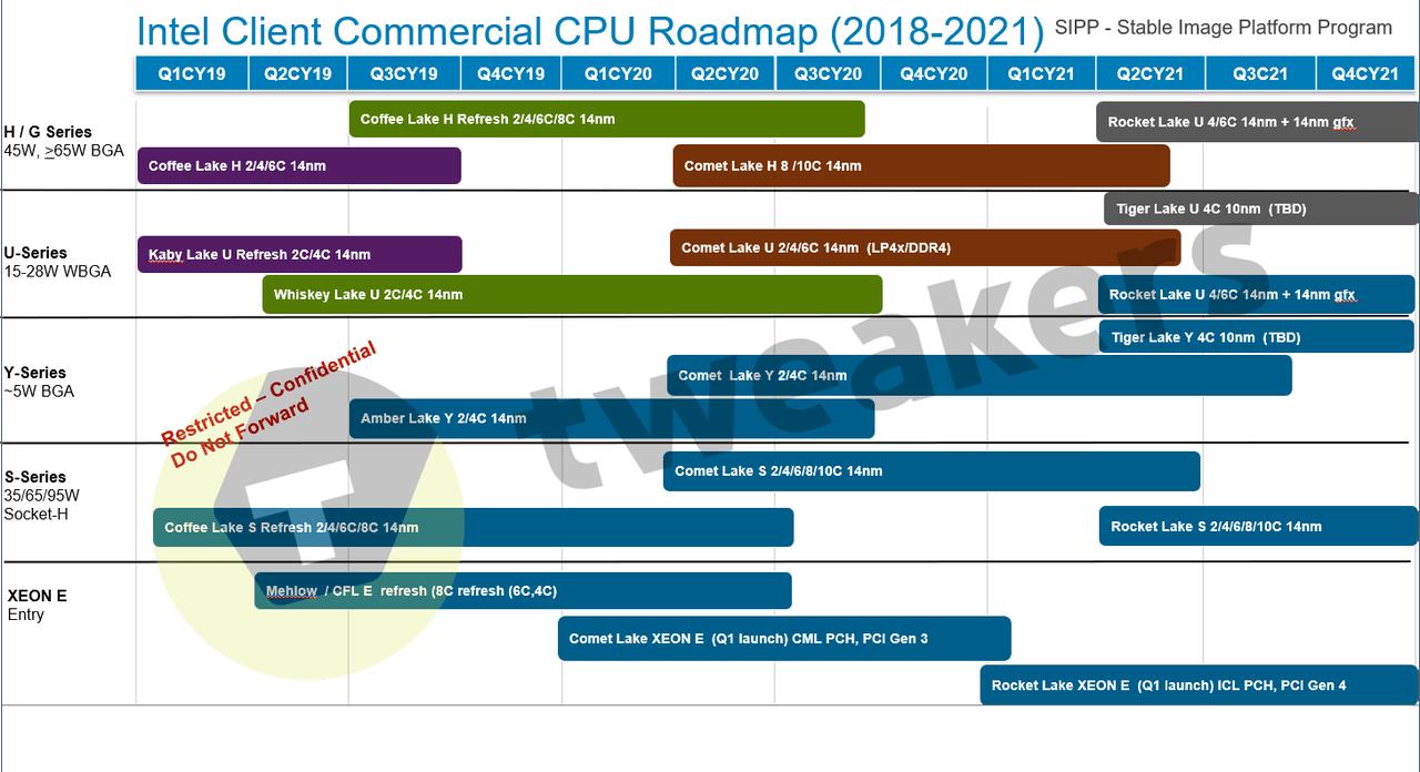 Intel plany wydawnicze procesorów 2018 - 2021