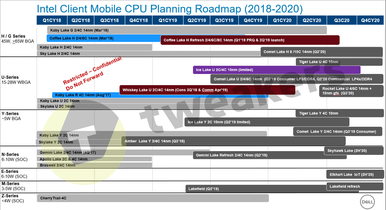 Intel plany wydawnicze procesorów 2018 - 2020