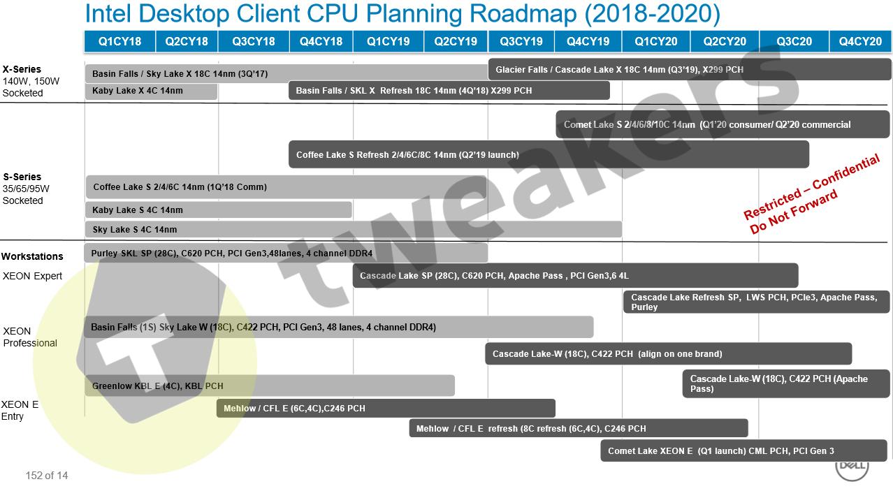 Intel - plany wydawnicze procesorów desktopowych 2018 - 2020